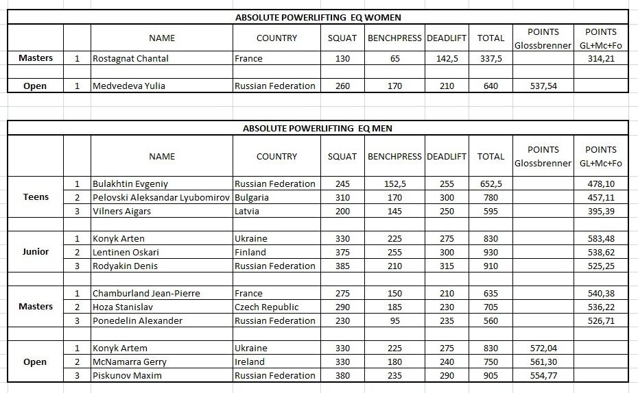 Абсолютное первенство результаты 4 дня WPC Eurochampionships 2011 в Праге пауэрлифтинг в экипировке