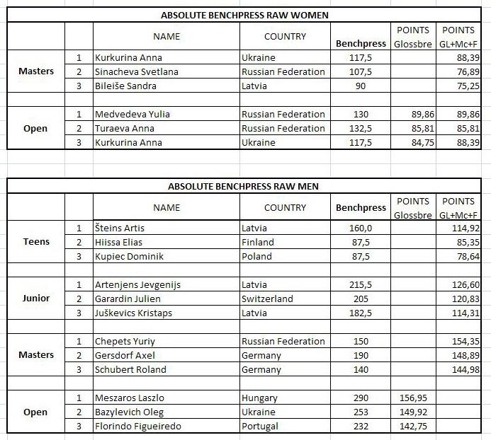 Абсолютное первенство результаты пятого дня WPC Eurochampionships 2011 в Праге